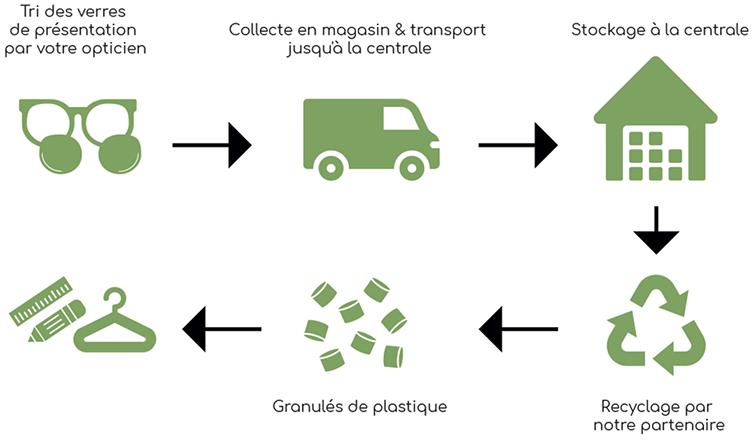 La valorisation des déchets de production