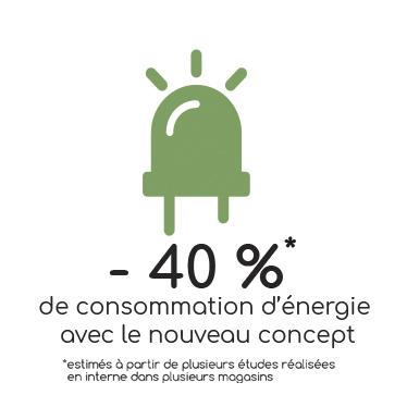 moins 40% de consommation d'énergie avec le nouveau concept